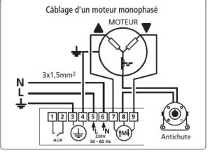 cabler antichute